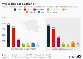 Saarland Infografik - Wie wählt das Saarland?