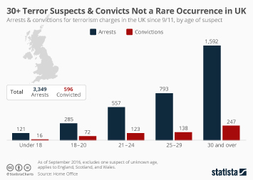 Terrorism impact on the travel industry in Europe Infographic - 30+ Terror Suspects & Convicts Not a Rare Occurrence in UK