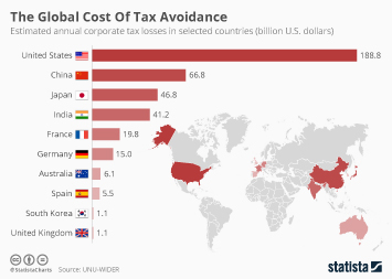 Infographic: The Global Cost Of Tax Avoidance  | Statista