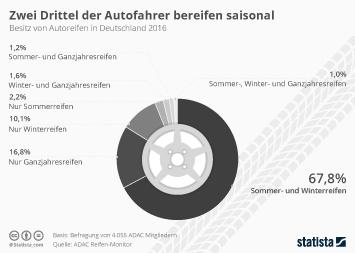 Infografik - Welche Autoreifen besitzen die Deutschen