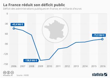 Infographie - La France réduit son déficit public
