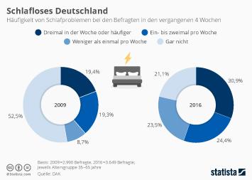 Infografik: Schlafloses Deutschland   Statista