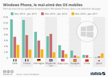 Infographie: Windows Phone, le mal-aimé des OS mobiles | Statista