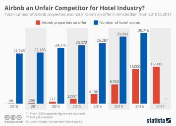 Infographic: Airbnb an Unfair Competitor for Hotel Industry? | Statista