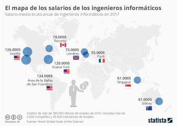 Infografía: El salario de los ingenieros en el mundo | Statista
