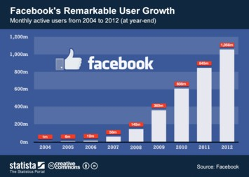 Infographic: Facebook's Remarkable User Growth | Statista