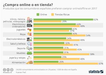 Infografía: ¿Comprar online? Depende del tipo de producto | Statista
