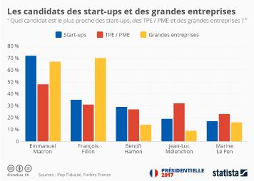 Infographie - Les candidats des start-ups et des grandes entreprises