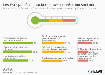 Infographie: Les Français face aux fake news des réseaux sociaux | Statista