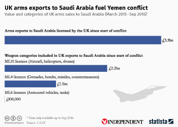 Infographic - UK arms exports to Saudi Arabia fuel Yemen conflict