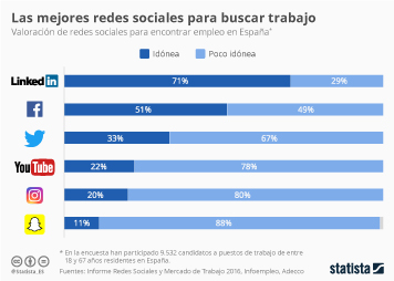 Infografía: ¿En qué redes sociales buscar trabajo? | Statista