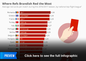 Infographic: Where Refs Brandish Red the Most | Statista
