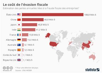 Infographie - Le coût de l'évasion fiscale