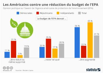 Infographie - Une majorité d'Américains contre une réduction du budget de l'EPA