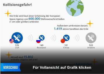 Infografik - Weltraumschrott und Erdnahe Objekte