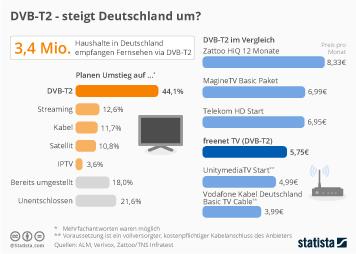 Infografik: DVB-T2 - steigt Deutschland um? | Statista