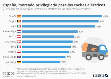 Infografía: Los ciudadanos españoles, los más dispuestos de la UE a comprar vehículos eléctricos | Statista