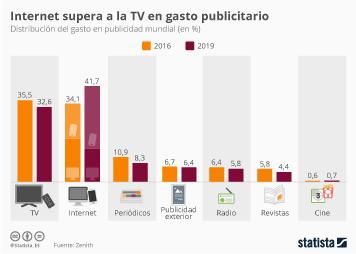 Infografía: El gasto en publicidad en Internet superará al de TV en dos años | Statista