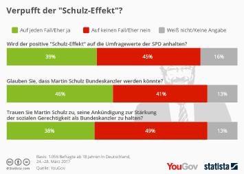 "Infografik - Verpufft der ""Schulz-Effekt""?"