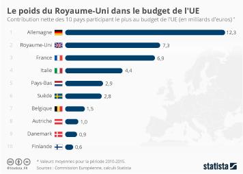 Infographie - Le poids du Royaume-Uni dans le budget de l'UE