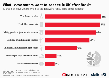 Infographic - What Leave voters want to happen in UK after Brexit