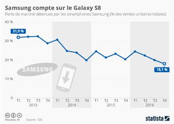 Infographie - Samsung compte sur le Galaxy S8
