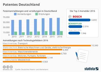 Infografik - Patentanmeldungen in Deutschland