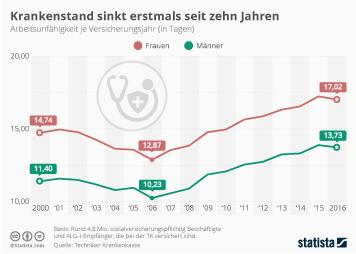 Infografik: Krankenstand sinkt erstmals seit zehn Jahren | Statista