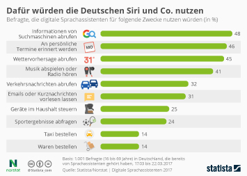 Infografik: Dafür würden die Deutschen Siri und Co. nutzen | Statista