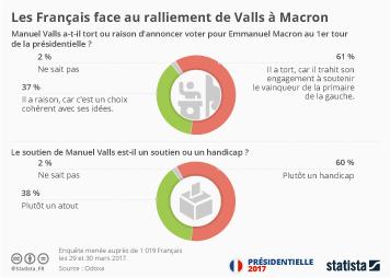 Infographie - Les Français face au ralliement de Valls à Macron