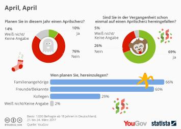 Infografik: April, April   Statista