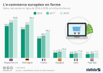 Infographie - L'e-commerce européen en forme