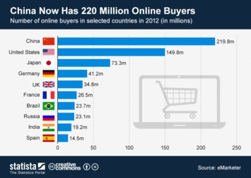 Infographic: China Now Has 220 Million Online Buyers   Statista
