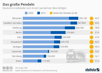 Infografik - deutsche Großstädte nach Anzahl der pendelnden Beschäftigten
