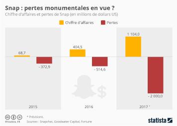 Infographie - Snap : pertes monumentales en vue ?