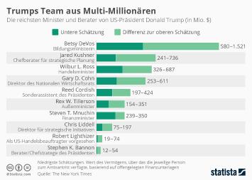 Infografik - Trumps Team der Millionaere