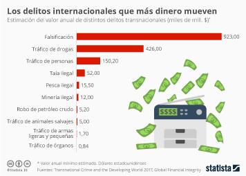 Infografía: Los delitos internacionales que más dinero mueven | Statista
