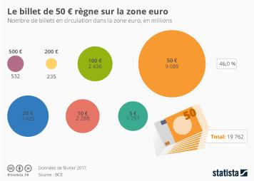 Infographie - Le billet de 50 € règne sur la zone euro