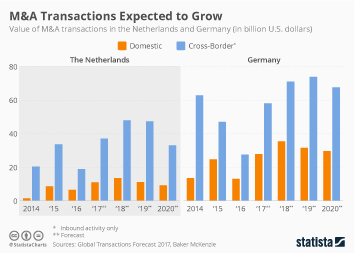 Infographic - M&A Transactions Expected to Grow