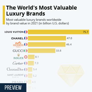 Infographic - Luxury Brands  brand value 2016