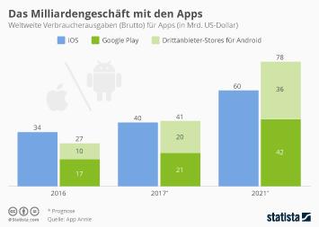 Infografik: Das Milliardengeschäft mit den Apps | Statista