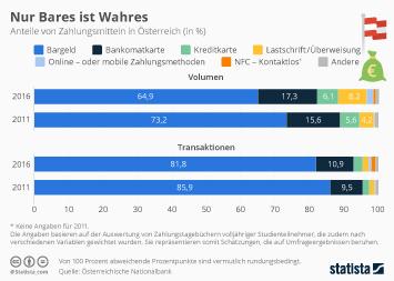 Infografik: Nur Bares ist Wahres | Statista