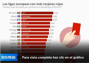 Infografía: Las ligas de fútbol en las que se sacan más tarjetas rojas por partido   Statista