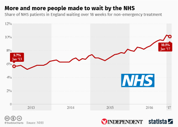 Infographic - More and more people made to wait by the NHS