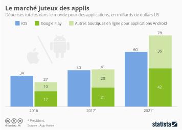 Infographie - Le marché juteux des applis