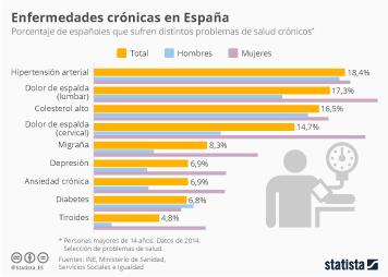 Infografía: Las enfermedades crónicas más comunes en España | Statista