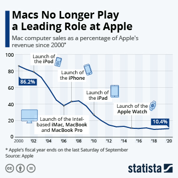 Macs No Longer Play a Leading Role at Apple