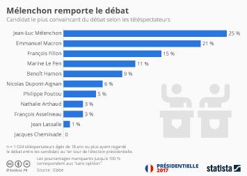 Infographie - Mélenchon remporte le débat