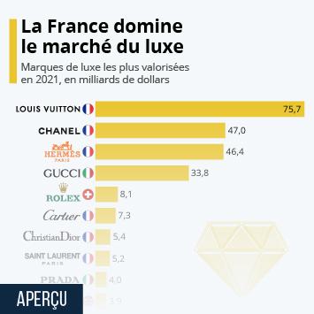 Infographie: La France domine le marché du luxe | Statista