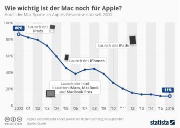 Infografik: Wie wichtig ist der Mac noch für Apple?   Statista